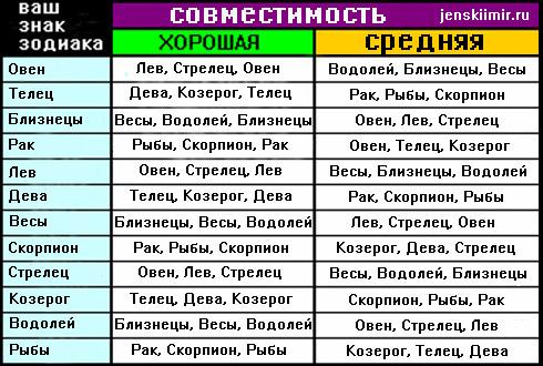 гороскоп на совместимость всех знаком таблица