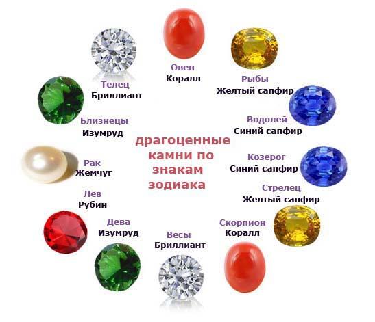 драгоценные камни по знакам зодиака - таблица