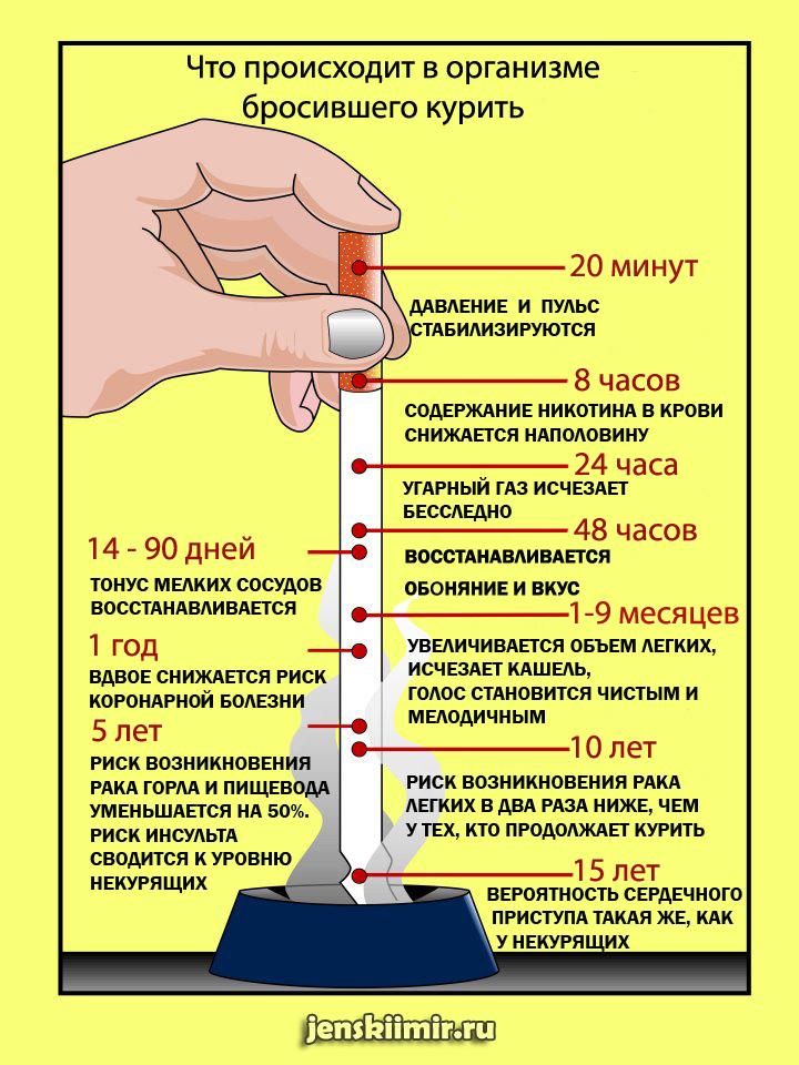 Как убрать бока от аниты луценко