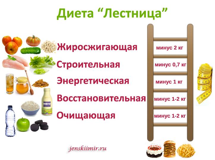 Белковая диета 2 недели результат